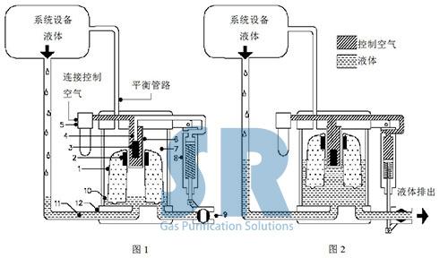 SR空压系统防爆排水器DLITSAD工作原理图