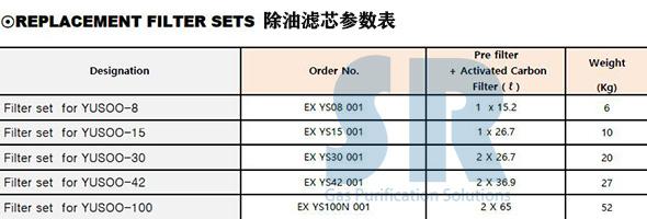 SR YUSOO-BREAKER空压系统油水分离器除油滤芯详细参数表