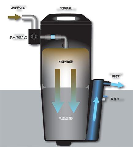 nano NSS系列空压系统油水分离器工作原理图