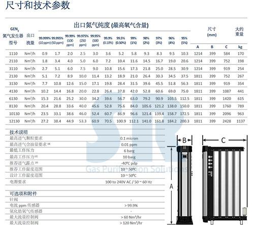 SR模块化超高纯制氮机型号参数表