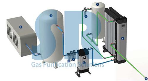 SR空压机后处理设备系统图