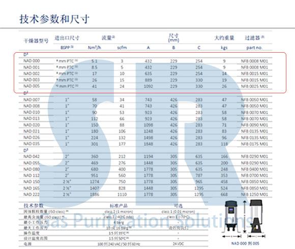 英国小型模块干燥机技术参数和尺寸表