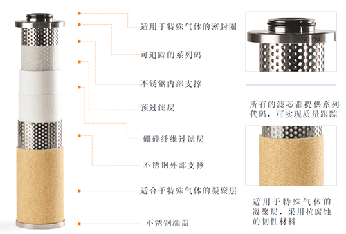 SR HP系列高压过滤器所配的WALKER滤芯特点